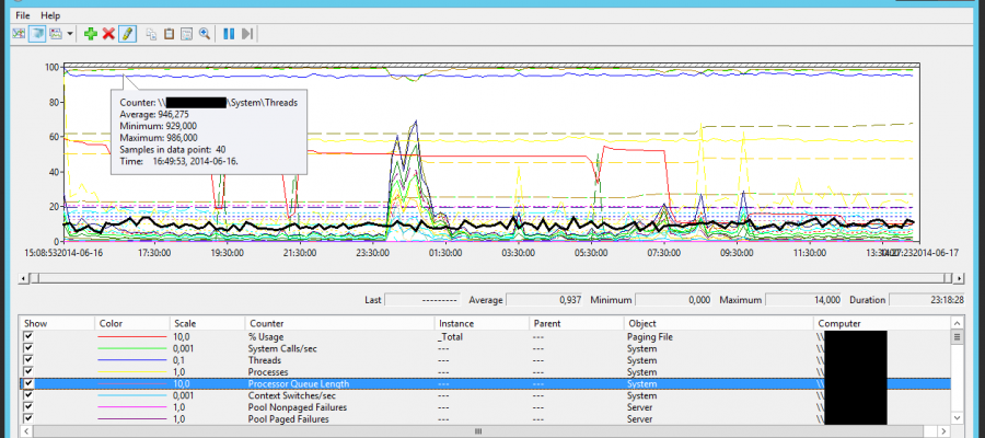 Measure Citrix PVS Server performance – perfmon template