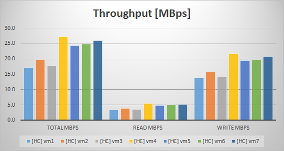 Atl1_VDI_Throughput_HC