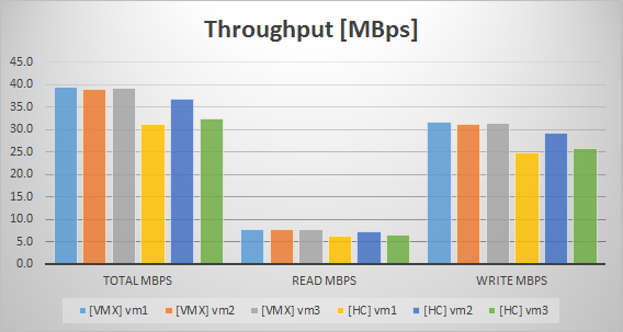 Atl1_VDI_Throughput_M