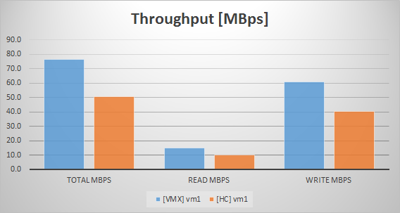 Atl1_VDI_Throughput_S