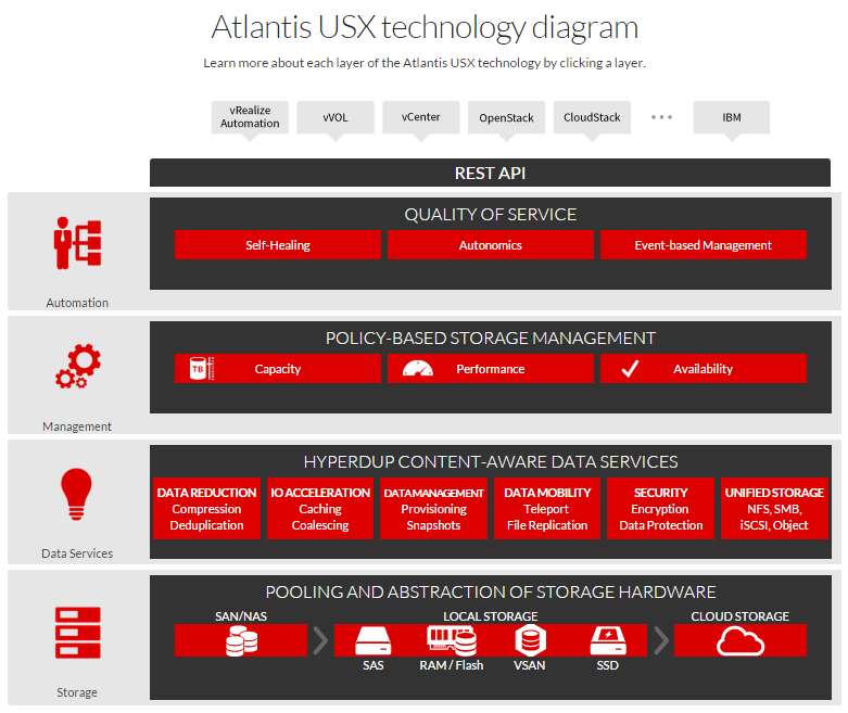 Atl_technology_diagram