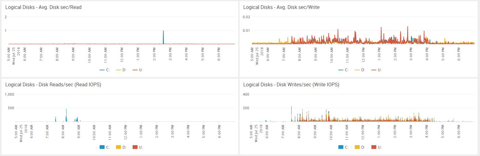 Splunk – Presenting data – Window metrics dashboard